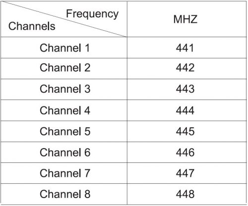 جدول تنظیمات فرکانس رادیویی کارخانه جی پی اس E600